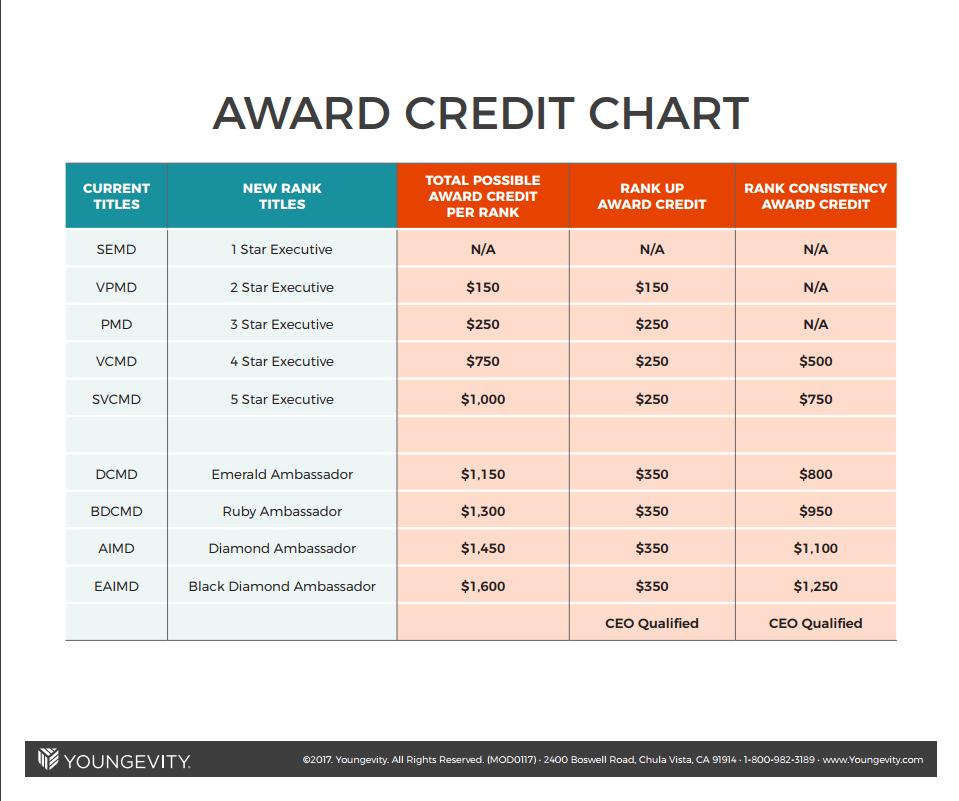 AwardCreditChart.png