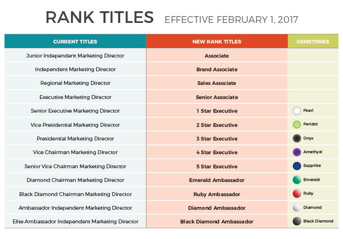 ranktitleconversionchart